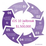 iOS 10 jailbreak – Zerodium offers $1.5 million bounty for exploit