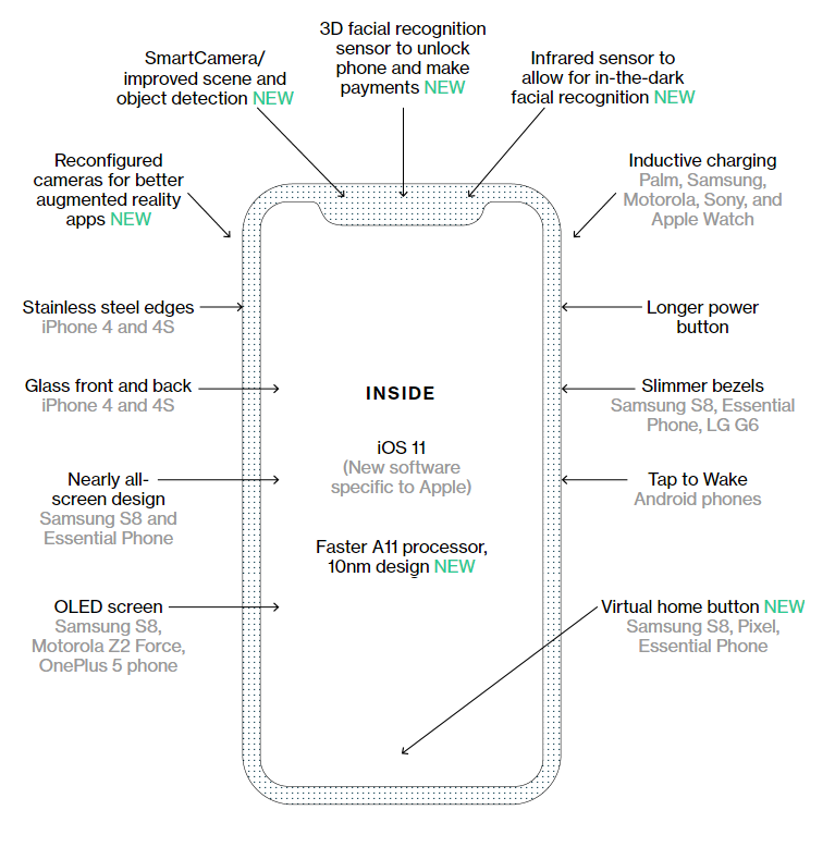 iphone8features